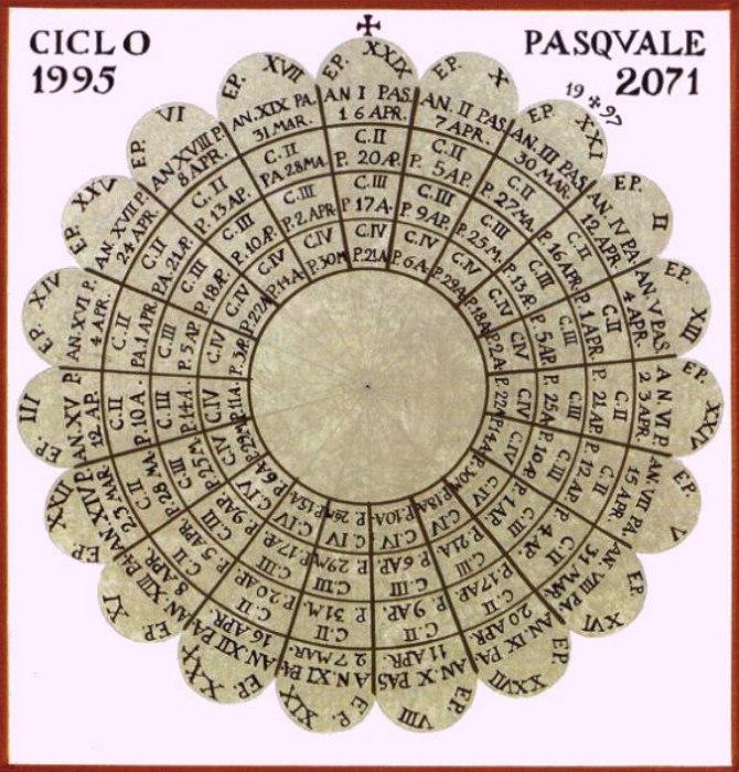 tabella pasquale